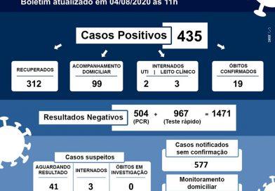 Frutal registra mais um óbito e outros 15 casos de Covid-19