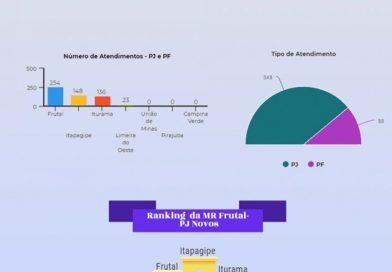 Município de Itapagipe está em primeiro lugar no ranking de abertura de novos CNPJ entre as cidades da região